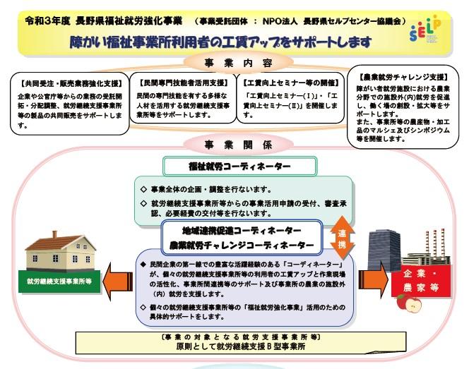 令和3年度 長野県福祉就労強化事業 パンフレット